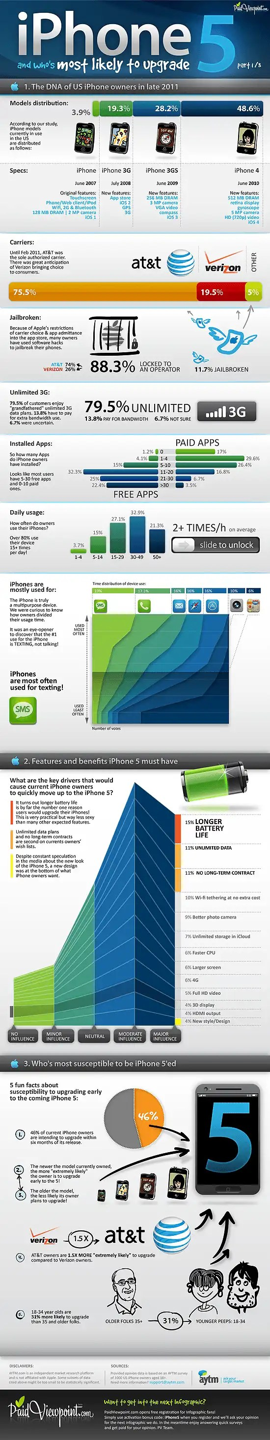 Apple iPhone 5 infographic
