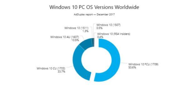 Windows 10 Fall Creator Update Adoption Rate