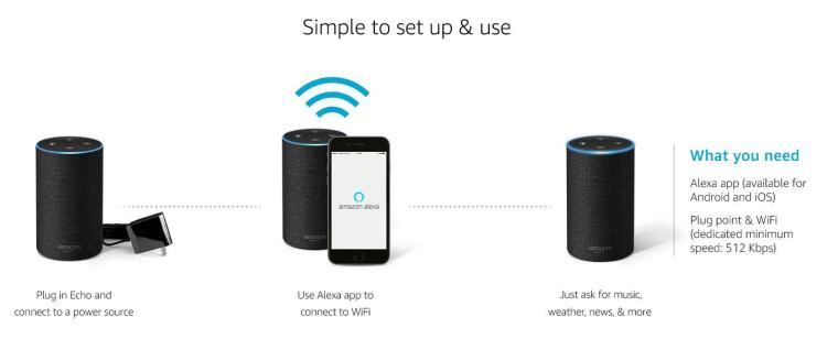 Amazon Alexa - Setup