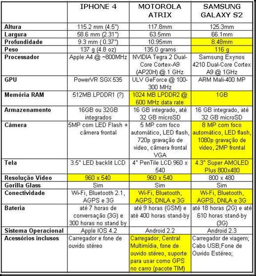 tabela comparativa motorola atrix x samsung galaxy 2 x apple iphone 4 Apple Iphone4 x Motorola Atrix x Samsung Galaxy S2 Tabela comparativa comparativo smartphones iphone 4 x atrix x galaxy s2