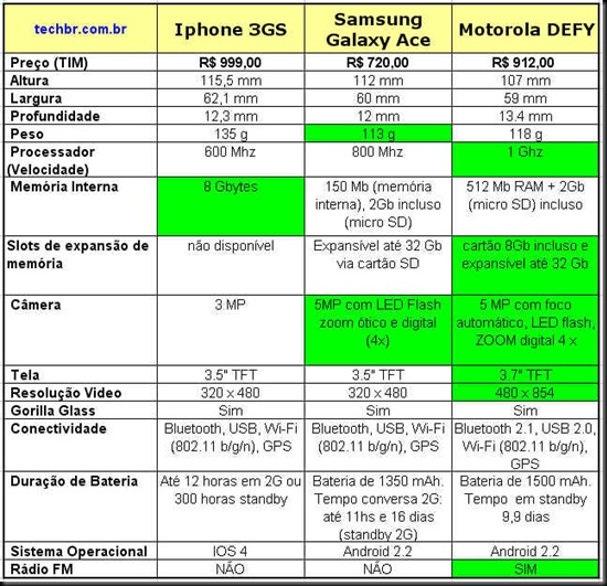 tabela comparativa motorola iphone 3gs x defy plus x samsung galaxy ace