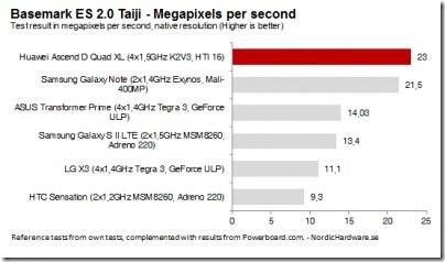 Testes mostram que o Huawei Ascend D Quad XL é realmente um monstro da velocidade, Huawei, Smartphone