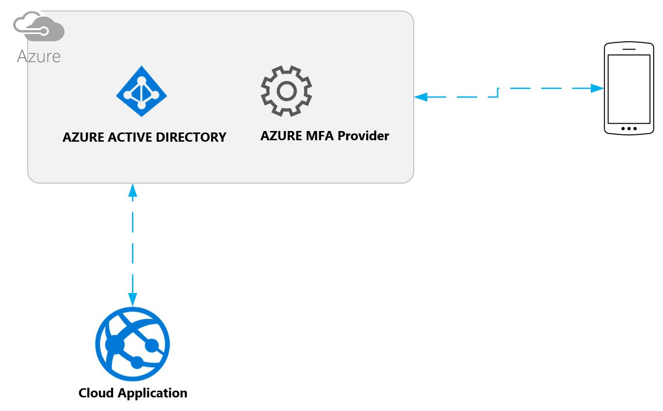 Azure Multi Factor Authentication