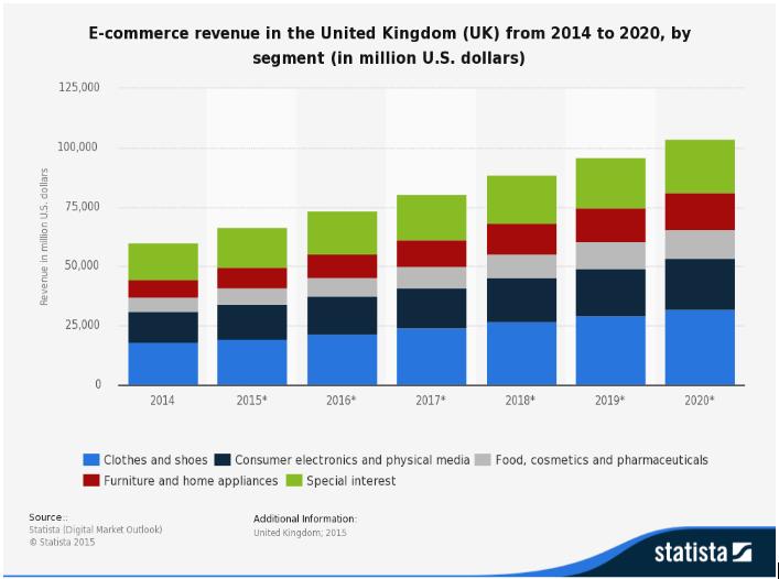united kingdom digital commerce-market