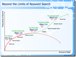 Keyword search and the evolving web