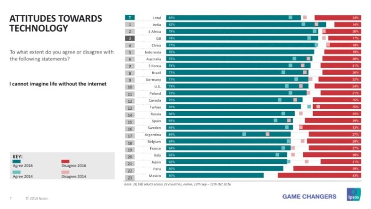 Internet Addicted Countries