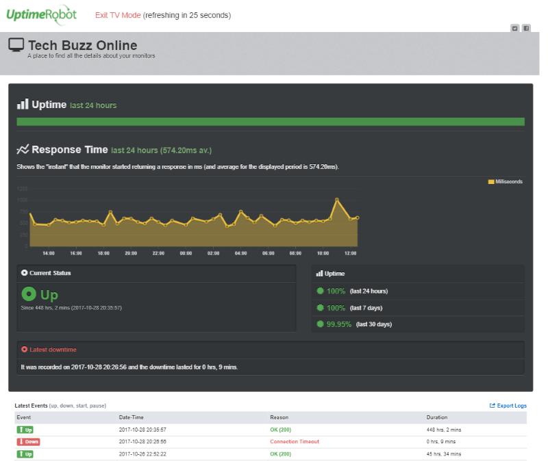TechBuzzOnline uptime data