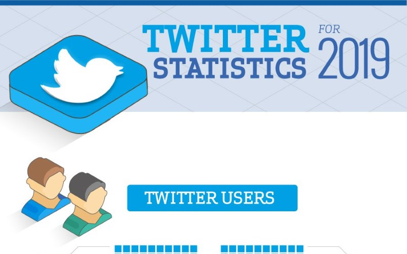 Twitter Demographics and Usage in 2019 [Infographic]