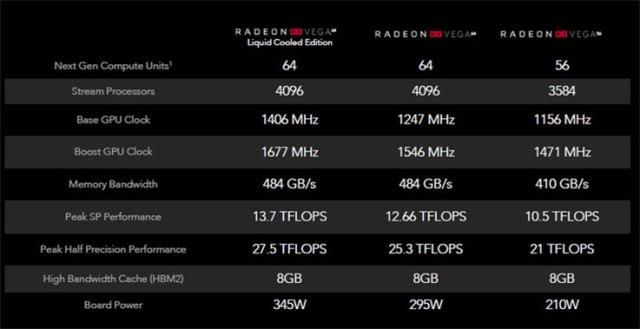 AMD RX Vega: confronto tecnico tra i modelli