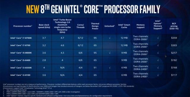 I modelli di processori Intel Coffee Lake