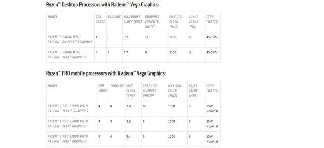 Lista dei processori Ryzen Mobile e Mobile PRO