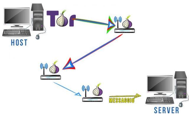 Funzionamento di una rete Tor