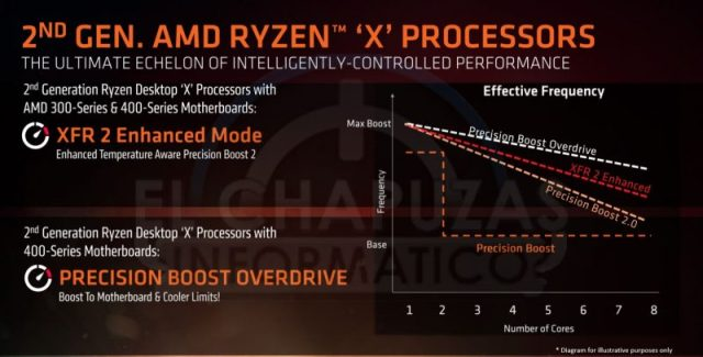 Precision Boost per AMD Ryzen 2000