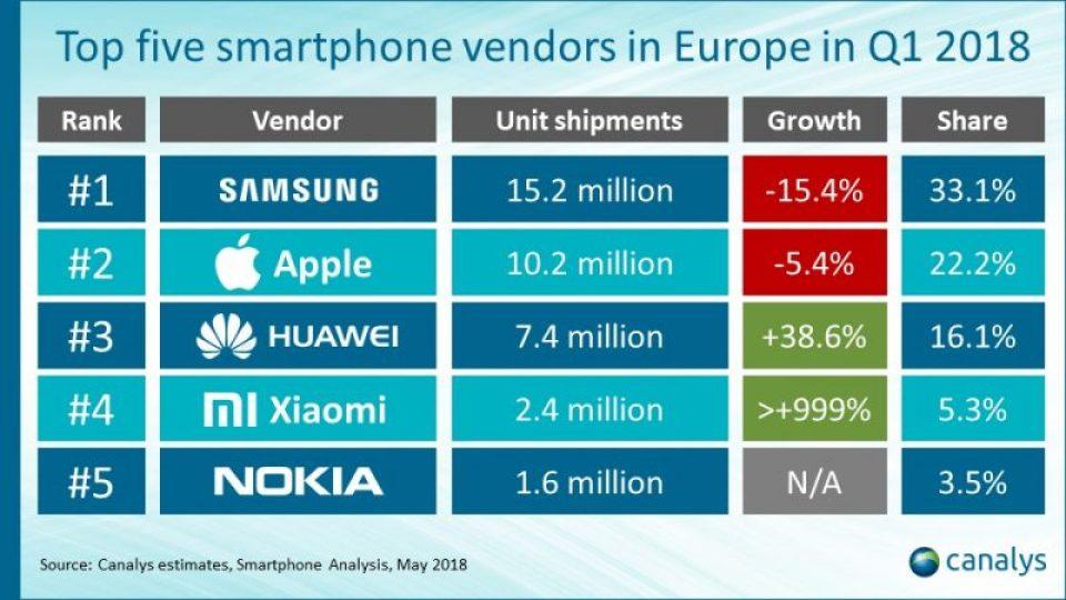 Xiaomi arriva al 4° posto dei marcati più influenti