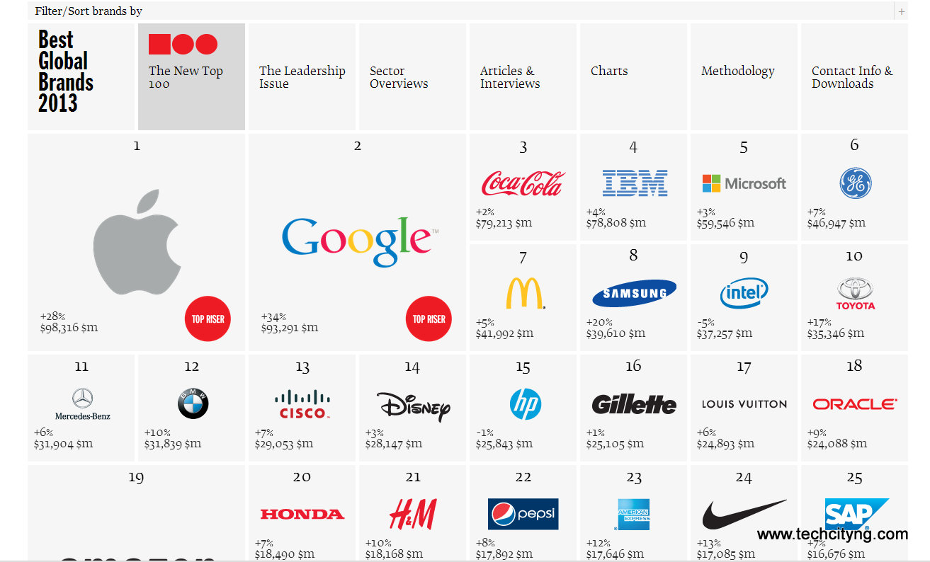 Most Valuable brand