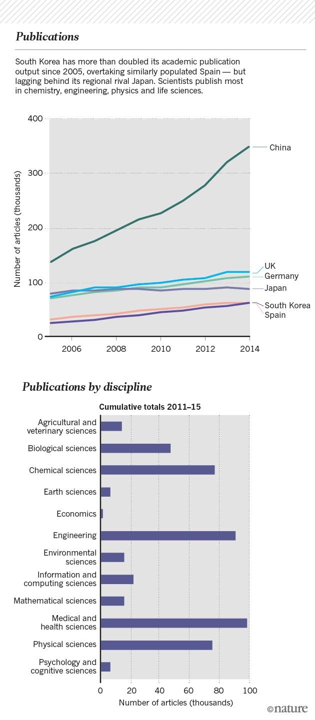 south-korea-graphic-publications2