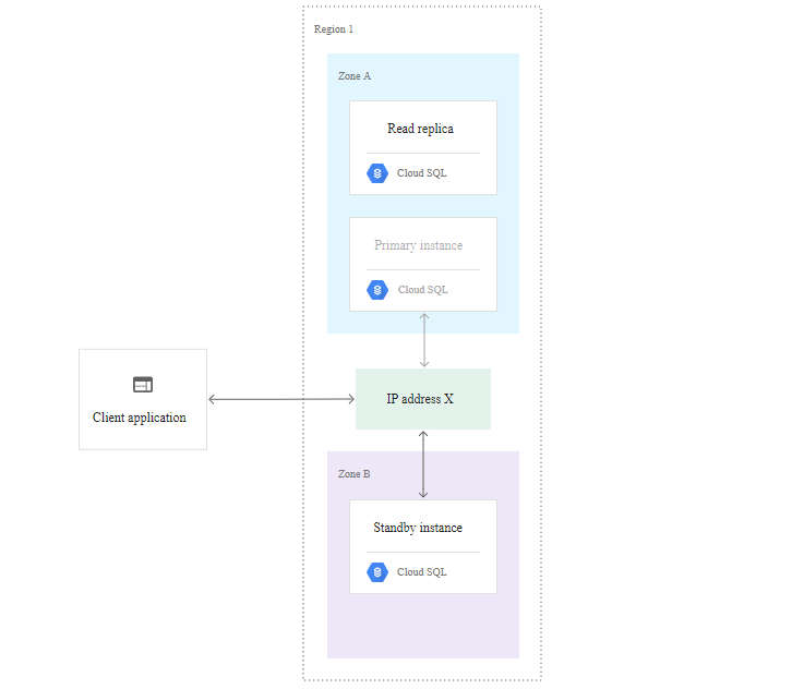 Google Cloud Platform – GCP MySQL And PostgreSQL High Availability