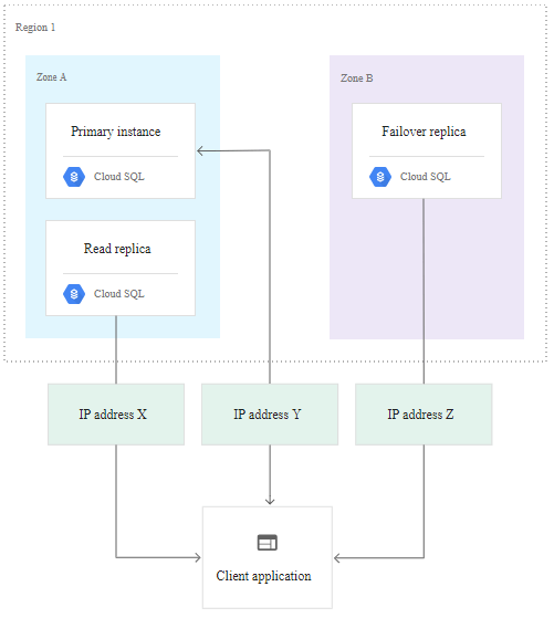 Google Cloud Platform - GCP MySQL And PostgreSQL High