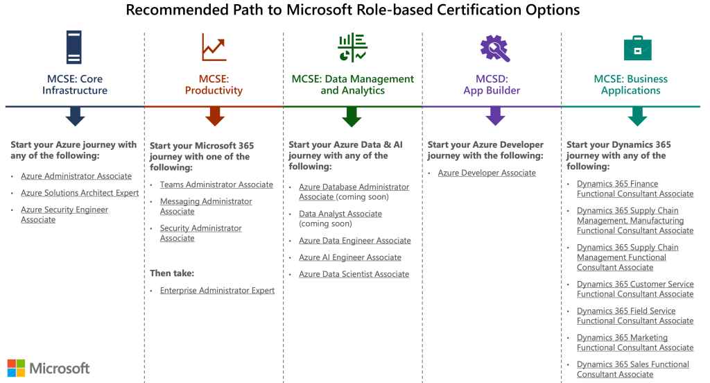 Microsoft Certification Retirement Announced