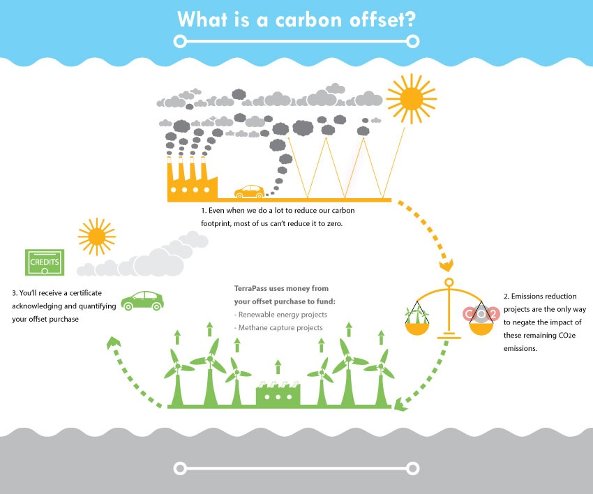 Carbon Offset: They care about our Environment