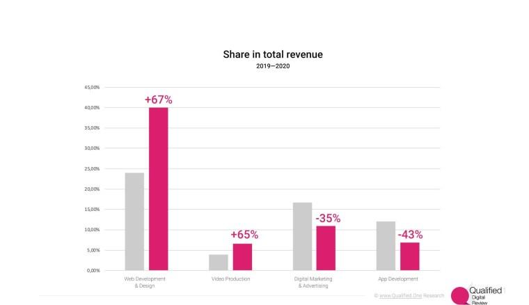 Revenue dynamics