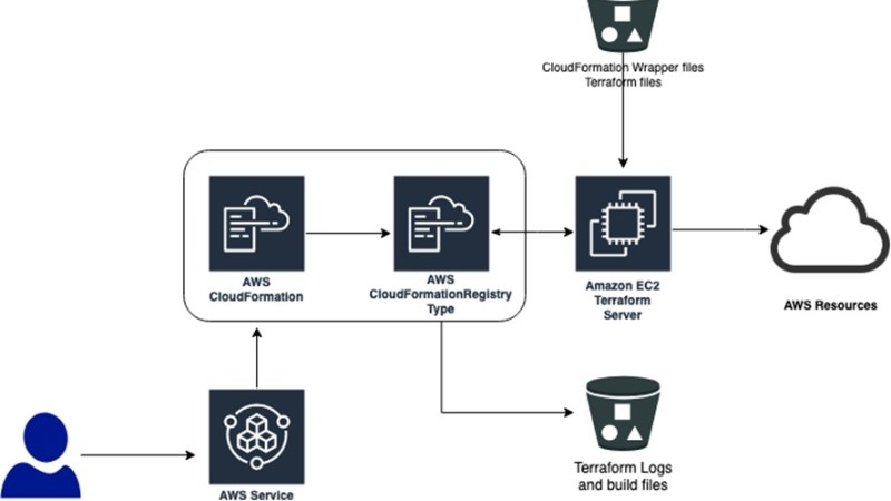 How to Use Terraform With Its Variety of Providers