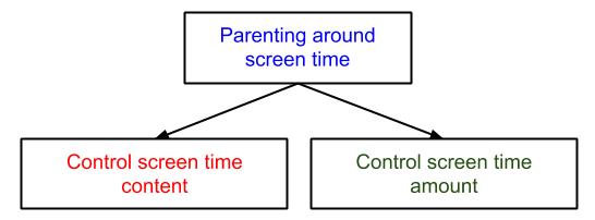 Parenting around screen time graphic techdetoxbox.com