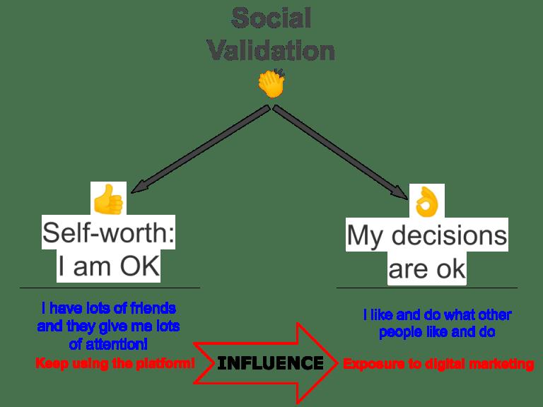 Social validation manipulation of self worth by social media techdetoxbox.com