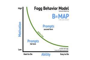 fogg behavior model behavior design