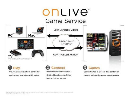 Thumbnail image for onlive-diagram.jpg