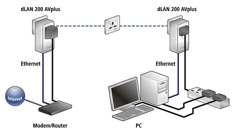 dlan 200 av plus set up.jpg