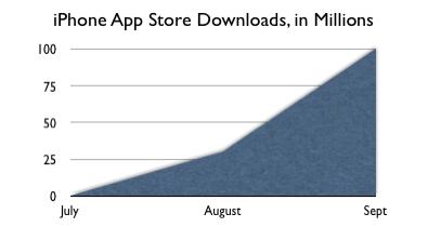 iphone-app-graph.jpg