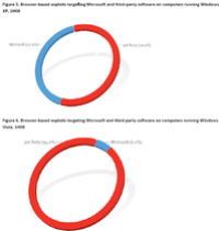 microsoft-viruses-graph.png
