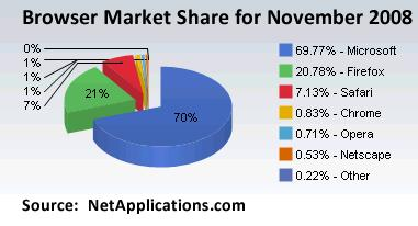 november-browser-market-share.jpg