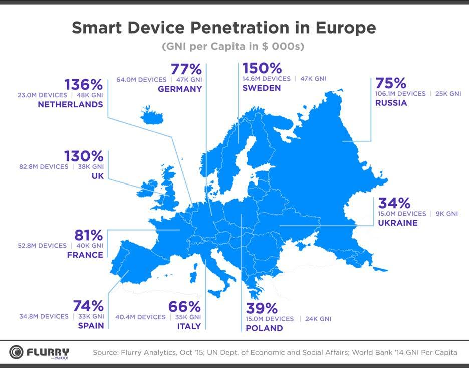 Smart device penetration is generally greater in northern than southern Europe
