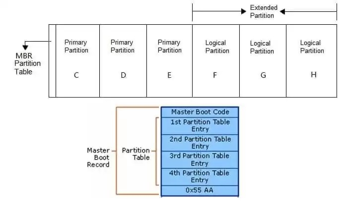 MBR partition style