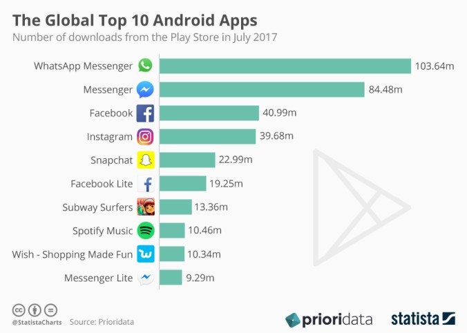 Top 10 Global Android Apps