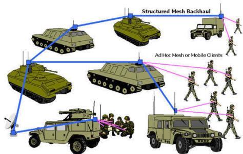 Redes mesh Militar