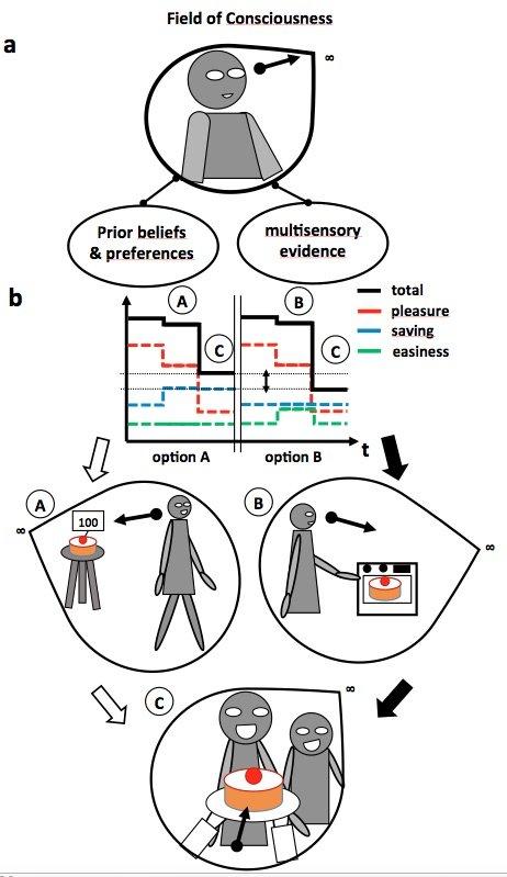 Modelling Human Psychology to Predict Human Behavior