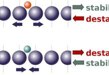 Push and pull Brown University researchers have shown that the effects of external strain on a catalyst depend on the internal strain exerted by chemical reactants. That new theoretical framework could be useful in optimizing catalysts for different reactions. Peterson lab / Brown University