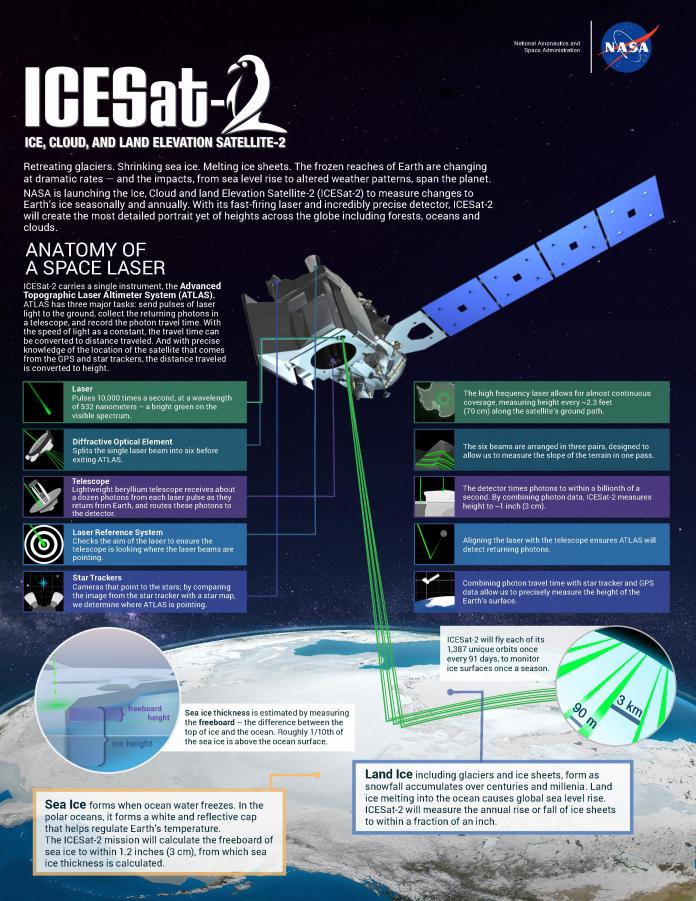 NASA's Ice, Cloud and land Elevation Satellite-2 (ICESat-2) will measure height with a laser instrument that features components designed to provide precise data. Credits: NASA/Adriana Manrique Gutierrez A Technological Leap
