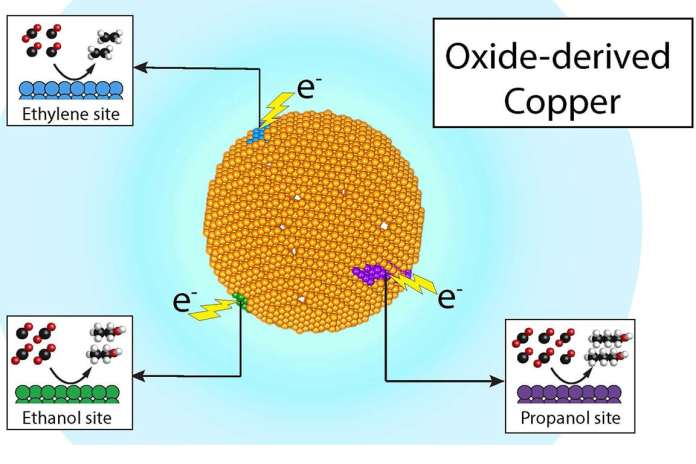 """Researchers at Berkeley Lab and the Joint Center for Artificial Photosynthesis have demonstrated that recycling carbon dioxide into valuable chemicals such as ethylene and propanol, and fuels such as ethanol, can be economical and efficient – all through product-specific """"active sites"""" on a single copper catalyst. (Credit: Ager and Lum/Berkeley Lab)"""
