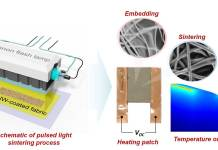 This image shows how to make a personal heating patch from polyester fabric fused with tiny silver wires, using pulses of intense light from a xenon lamp. Image: Hyun-Jun Hwang and Rajiv Malhotra/Rutgers University-New Brunswick