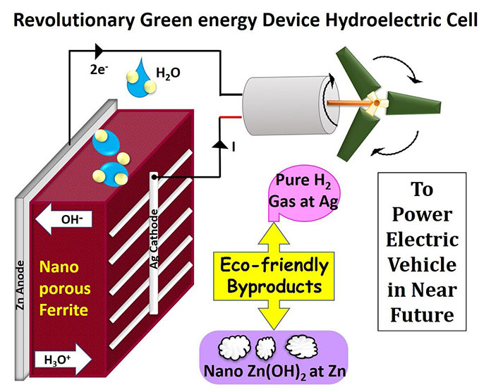 Hydroelectric Cell – generates energy using water only