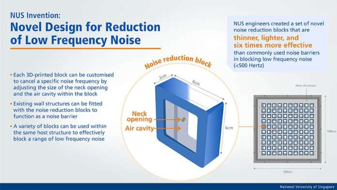 The NUS engineers were able to control the properties of the noise barrier and produce them affordably