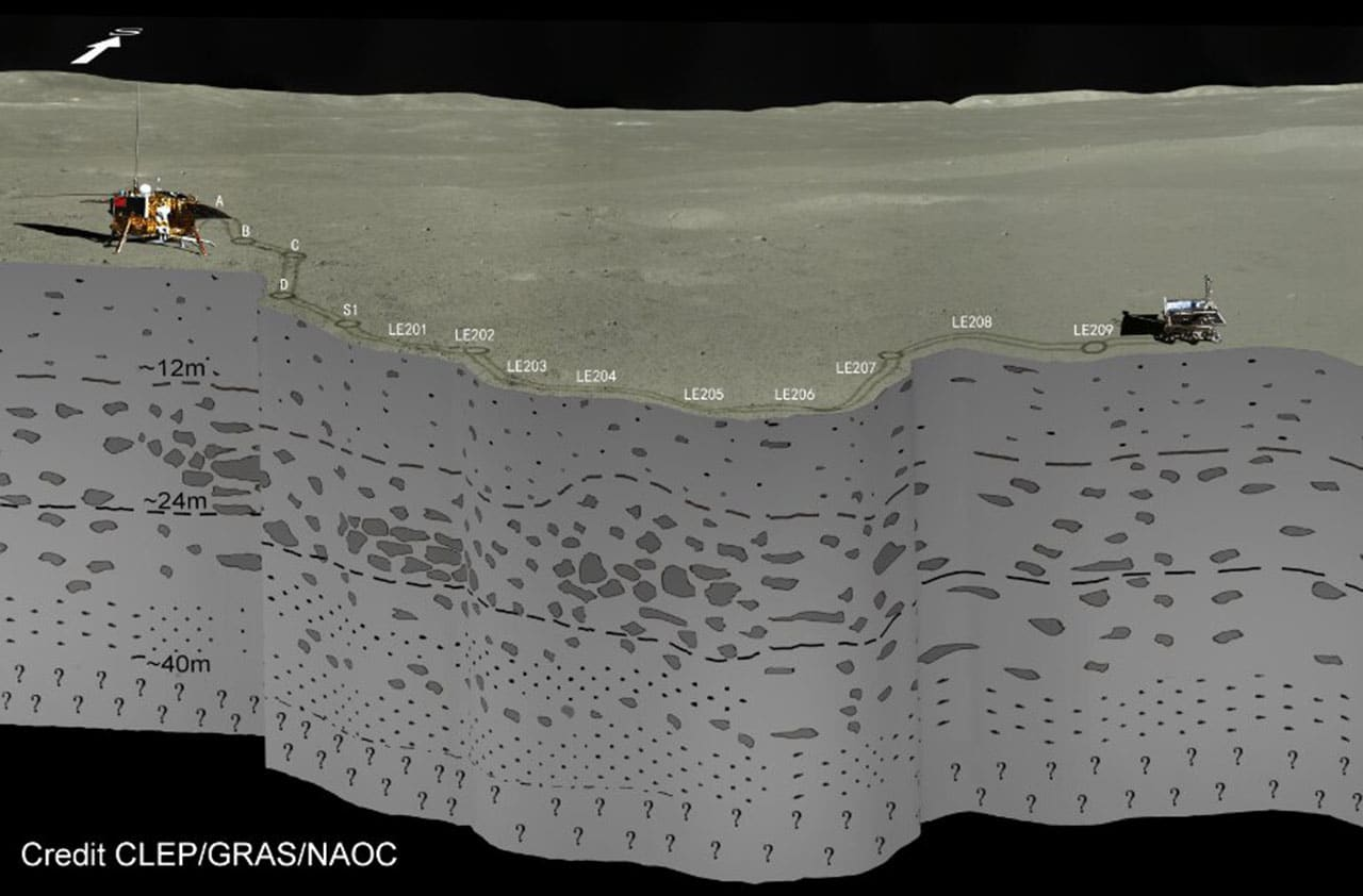 Chang'E-4 LPR unveiled the Moon's farside shallow subsurface structure