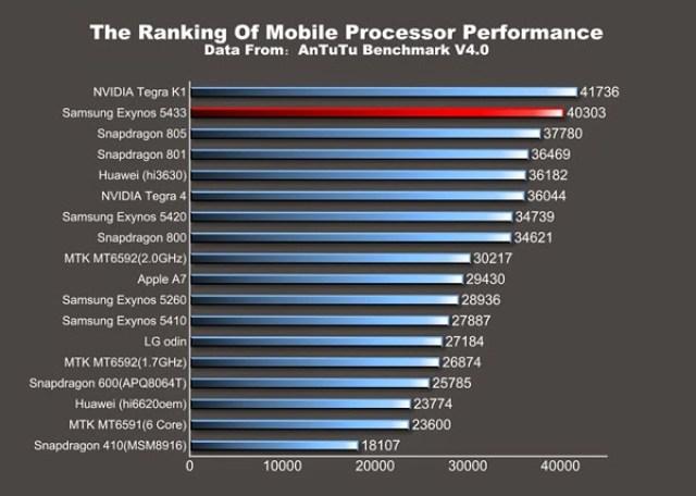 Samsung-Exynos-5433-AnTuTu-ranking