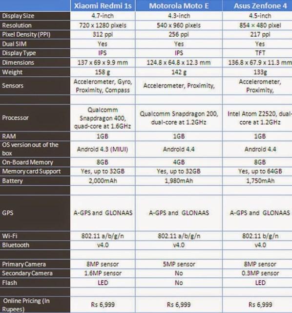 xiaomi_comparison
