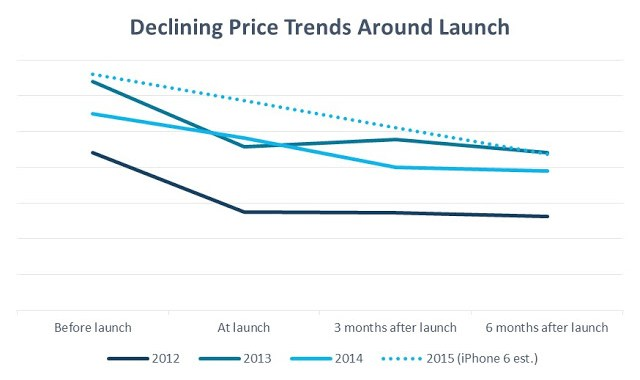 Apple-iPhone-fall-in-price
