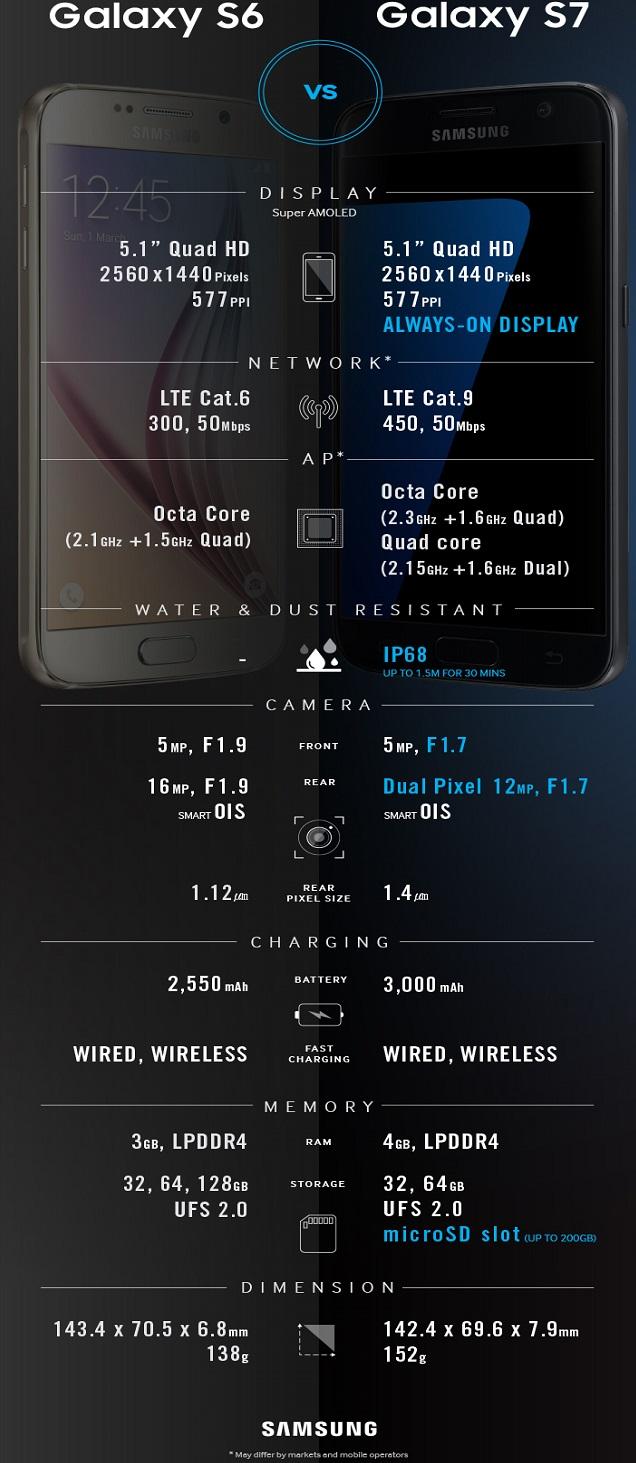Galaxy-s6-s7-Comparison_edited-techfoogle.com